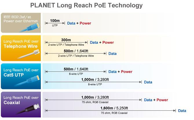 LRP technology