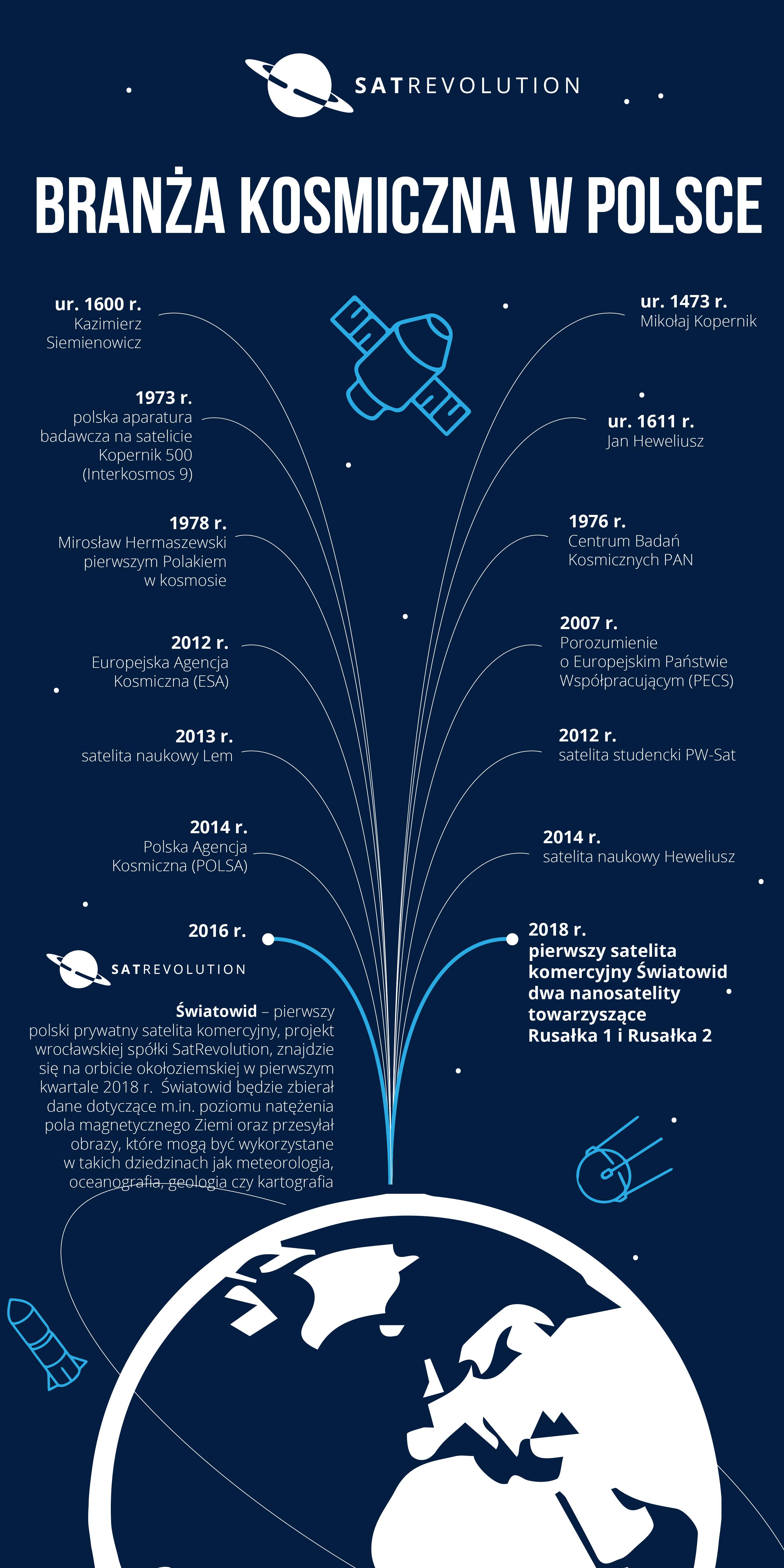 branza-kosmiczna-w-polsce_infografika